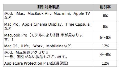 Apple 公務員割