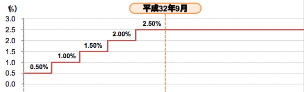 トヨタ 新型株 利回り