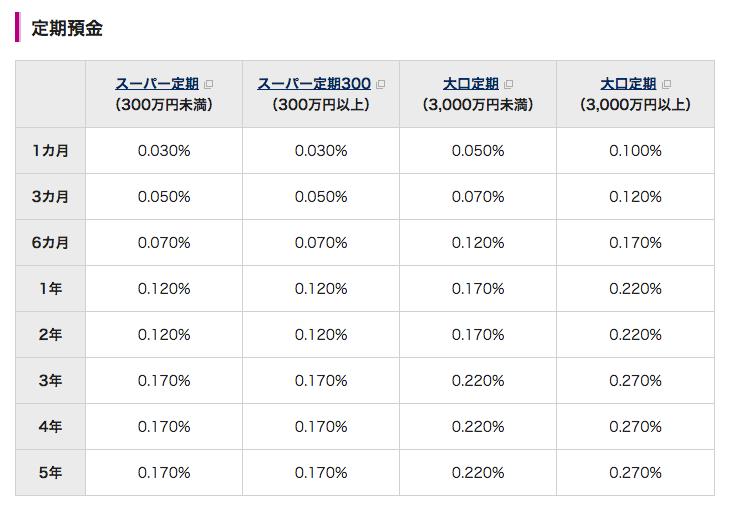 イオン銀行 定期預金 金利