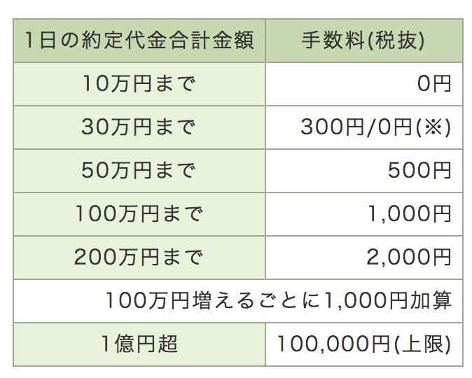 松井証券 ボックスレート