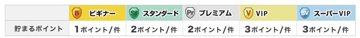 楽天銀行 5