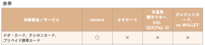 セブンイレブン nanaco クオカード 2