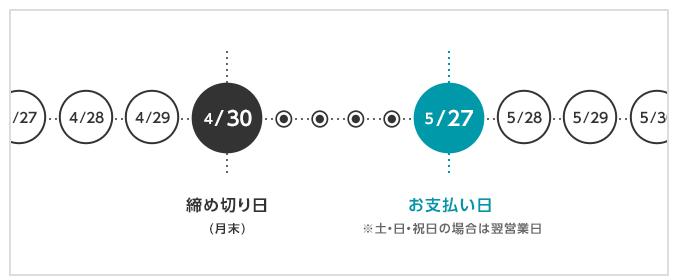 Yahoo! JAPANカード 支払日 締切日