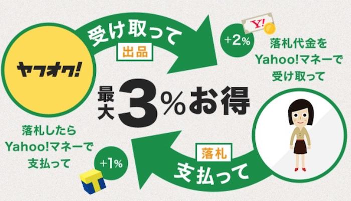 Yahoo!マネー 12
