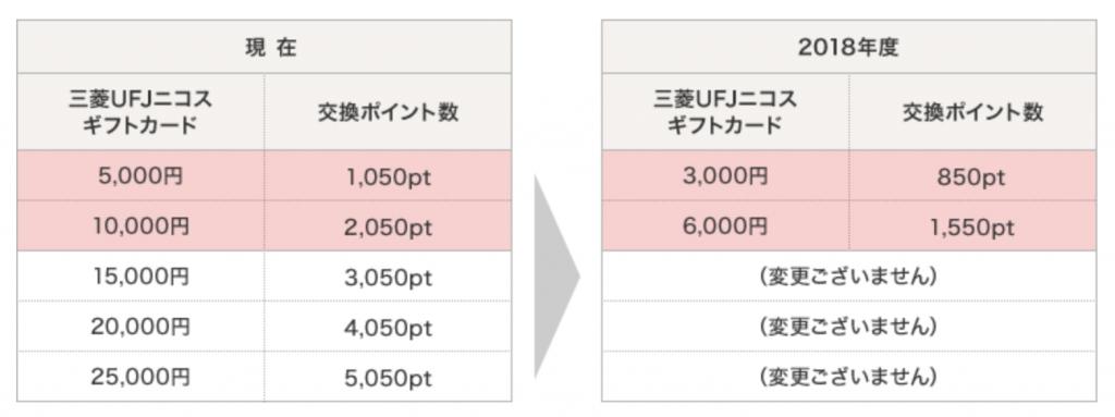 DCハッピープレゼントポイント レート改悪 1